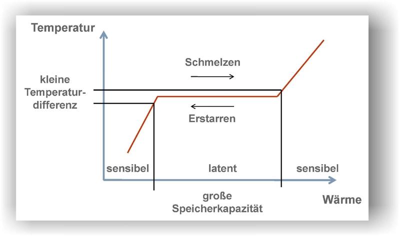 ILK Dresden | Thermische Speicherung mit PCM
