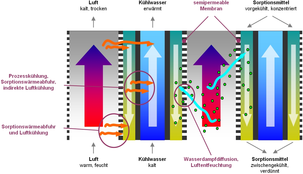 ILK Dresden | Membrane-based Air Conditioning