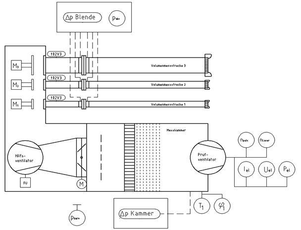 Prüfstand Für Ventilatoren Nach DIN EN ISO 5801